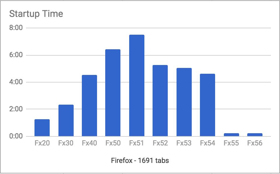 Vývoj rychlosti startu je neuvěřitelný - Firefox 55 by měl nastartovat jen za 3 % času Firefoxu 51