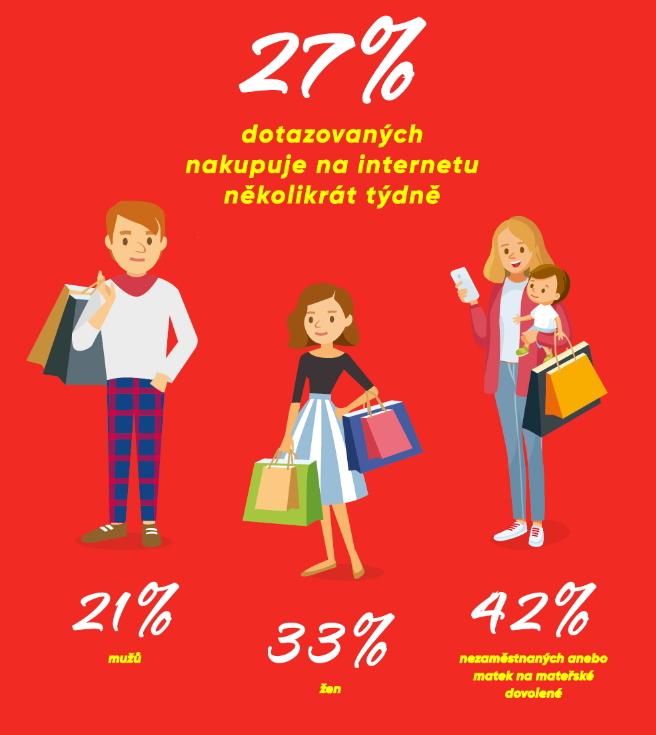 Více než čtvrtina Čechů nakupuje opakovaně každý týden