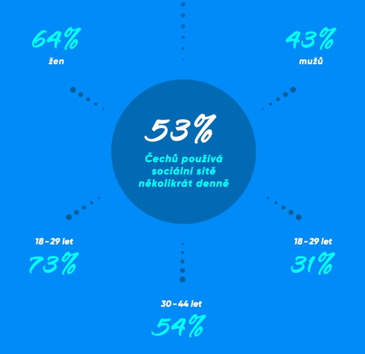 Výzkum trošku nešťastně nerozlišil používání jednotlivých sociálních sítí