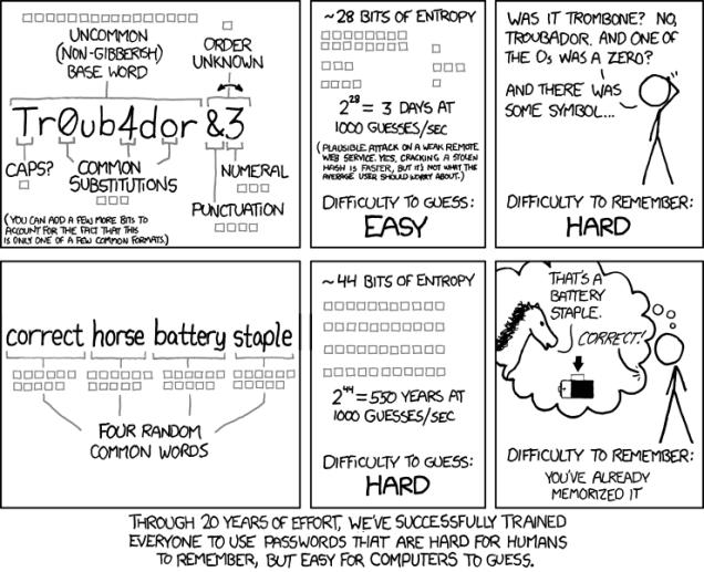 Strip Password Strenght Randalla Munroa názorně ukazuje sílu obou způsobů vytváření hesel