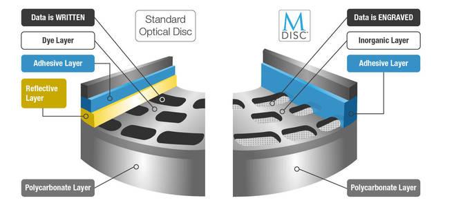 Rozdíly vrstev standardního optického disku a jeho M-Disc varianty