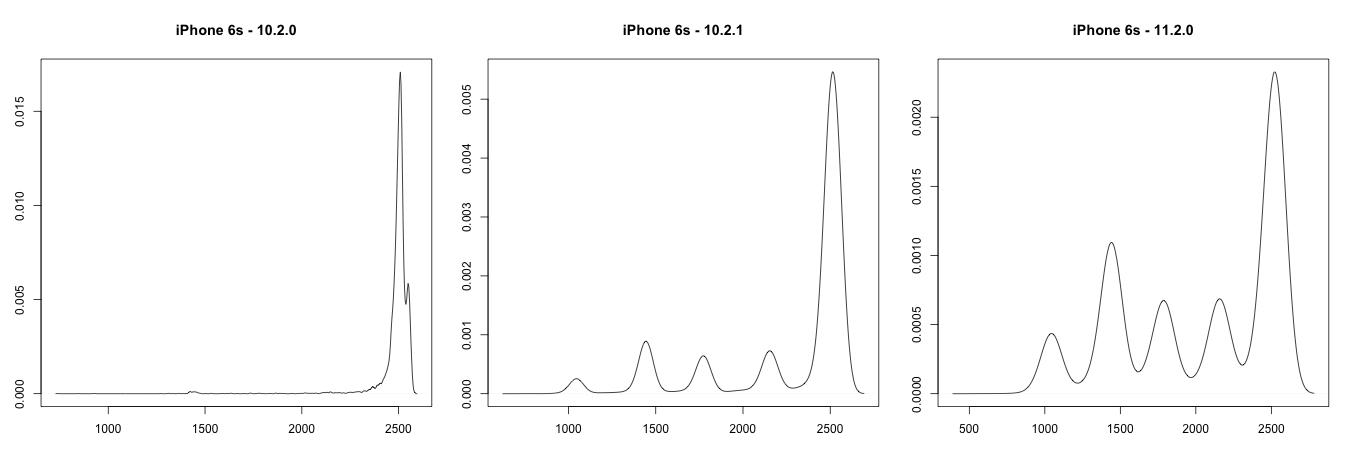 Rozkolísání křivek výkonů iPhonu 6 s aktualizacemi iOS 10.2.1 a iOS 11.2 (Zdroj: Geekbench.com)