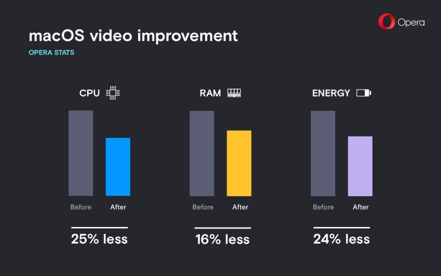 Až o 25 % méně by video v Opeře 50 mělo vytěžovat procesor na macOS