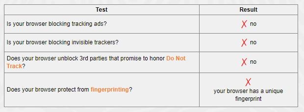 Typický výsledek testu Panopticlick (běžné Chrome)