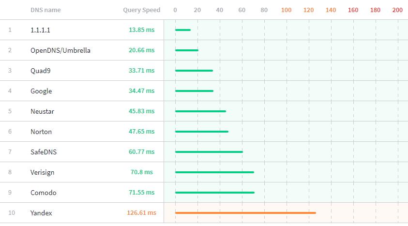 Celosvětové průměry doby přístupů nejrychlejší otevřených DNS serverů