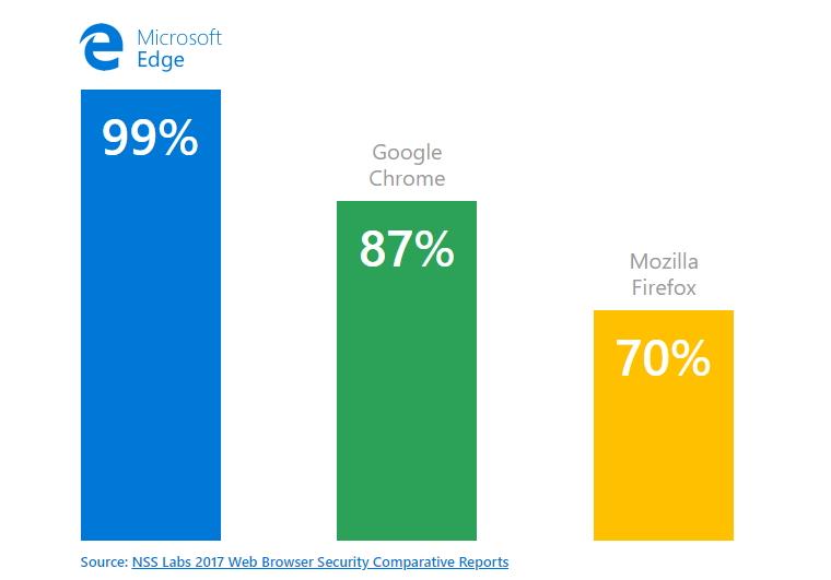 Míry blokování malwaru založeného na sociálním inženýrství v jednotlivých prohlížečích - více je lépe (Zdroj: Microsoft.com)