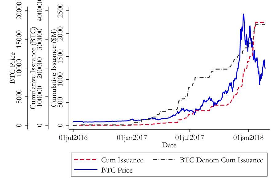 Vývoj cen Bitcoinu a tetheru (Zdroj: studie Griffina a Shamse)