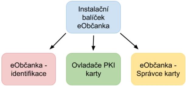 Instalované moduly aplikace eObčanka (Zdroj: Eidentita.cz)