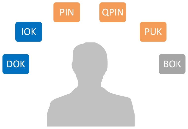 Přístupové kódy držitele elektronického občanského průkazu (Zdroj: Eidentita.cz)