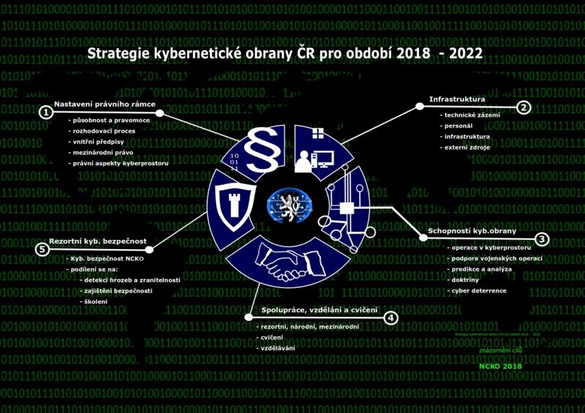 Strategie a cíle kyberobrany pro období 2018 - 2022