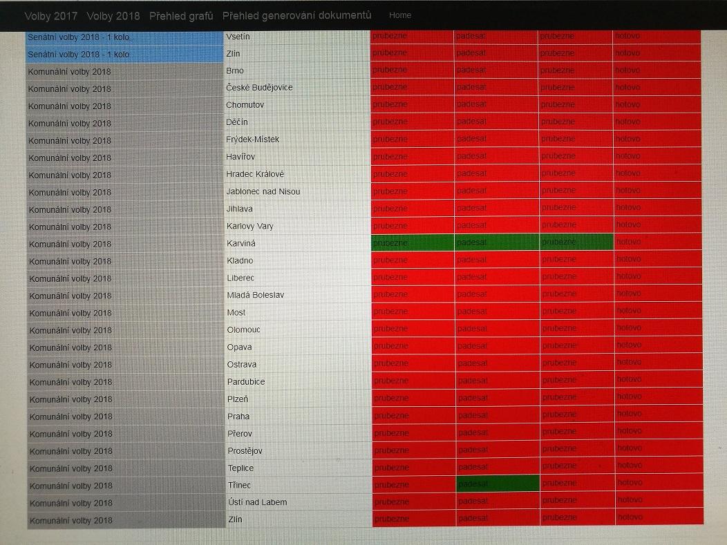 Systém pro kontrolu automaticky generovaných zpráv ? zeleně jsou vyznačené již odeslané (Zdroj: ČTK)
