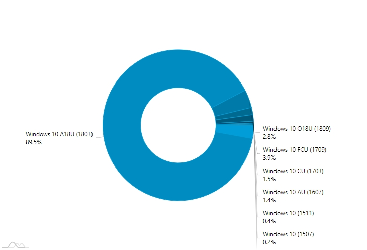 Podíly jednotlivých verzí Windows 10 podle AdDuplex.com (Zdroj: AdDuplex.com)