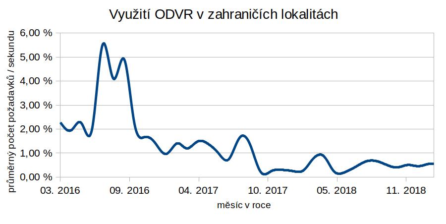 Zájem zahraničních uživatelů o DNSSEC zabezpečené resolvery poskytované CZ.NIC spíše klesá (Zdroj: CZ.NIC)