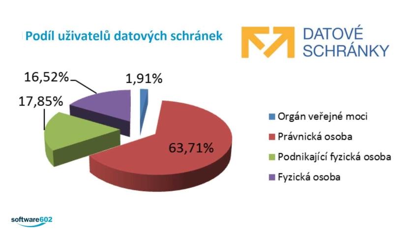 Nejvíce využívají datové schránky ti, kteří ze zákona musí - právnické firmy (Zdroj: Software602.cz)