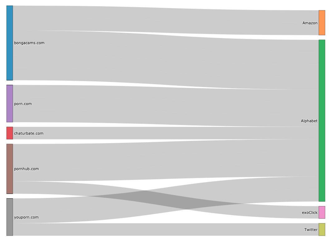 Vektory úniků dat ke třetím stranám (Zdroj: studie Tracking sex)