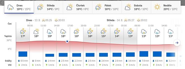 Živou meteomapu doplňuje meteogram s výhledem na vývoj oblačnosti, teplo, srážek a větru (Zdroj: Pocasi.cz)
