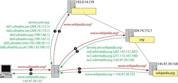 Proces překladu doménových jmen při hledání webu www.wikipedia.org (Zdroj: Wikimedia.org)