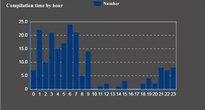 Časová koincidence útoků ukazuje na časové pásmo východního pobřeží USA (Zdroj: Blogs.360.cn)