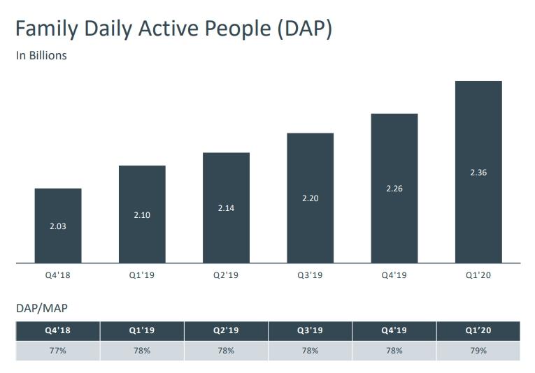 Nárůst uživatelů, kteří jsou denně aktivní alespoň v jedné z aplikací společnosti Facebook (Zdroj: Investor.fb.com)