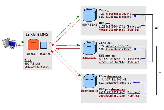 Jak funguje ověřování DNS pomocí technologie DNSSEC (Zdroj: CZ.NIC)