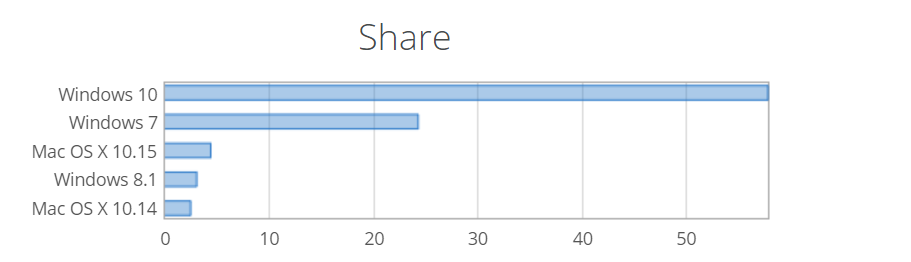 Windows 10: 58 %; Windows 7: 25 %, Windows 8.1: 3 %, Windows XP: 1 % uživatelů (Zdroj: NetMarketShare.com)