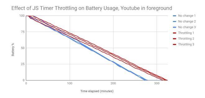 Rychlost vybíjení baterie v čase - spodní osa představuje čas vybití (Zdroj: Google)