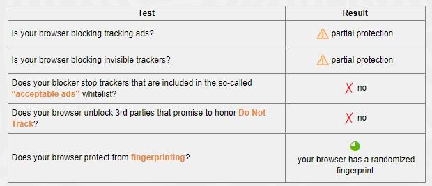 Panopticlick příznivě kvituje, že je otisk Avast Secure Browseru randomizován