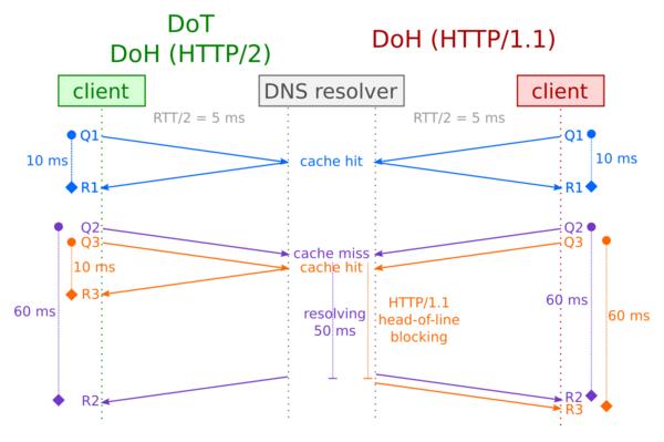 Rozdíl v nasazení DNS-over-HTTPS na HTTP/1.1 a HTTP/2 (Zdroj: Blog.NIC.cz)