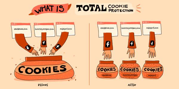 Total Cookie Protection izoluje cookies jednotlivých webů (Zdroj: The Mozilla Blog)