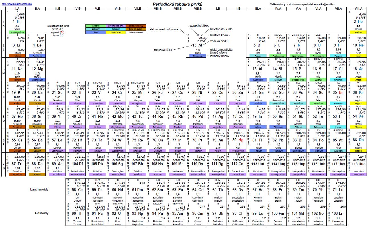 Periodická tabulka - máte rádi chemii?