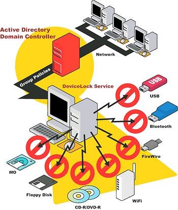 DeviceLock - správce domácí sítě