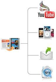 Wondershare PPT to Video