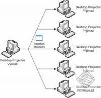 Desktop Projector