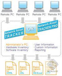 Network Asset Tracker Pro